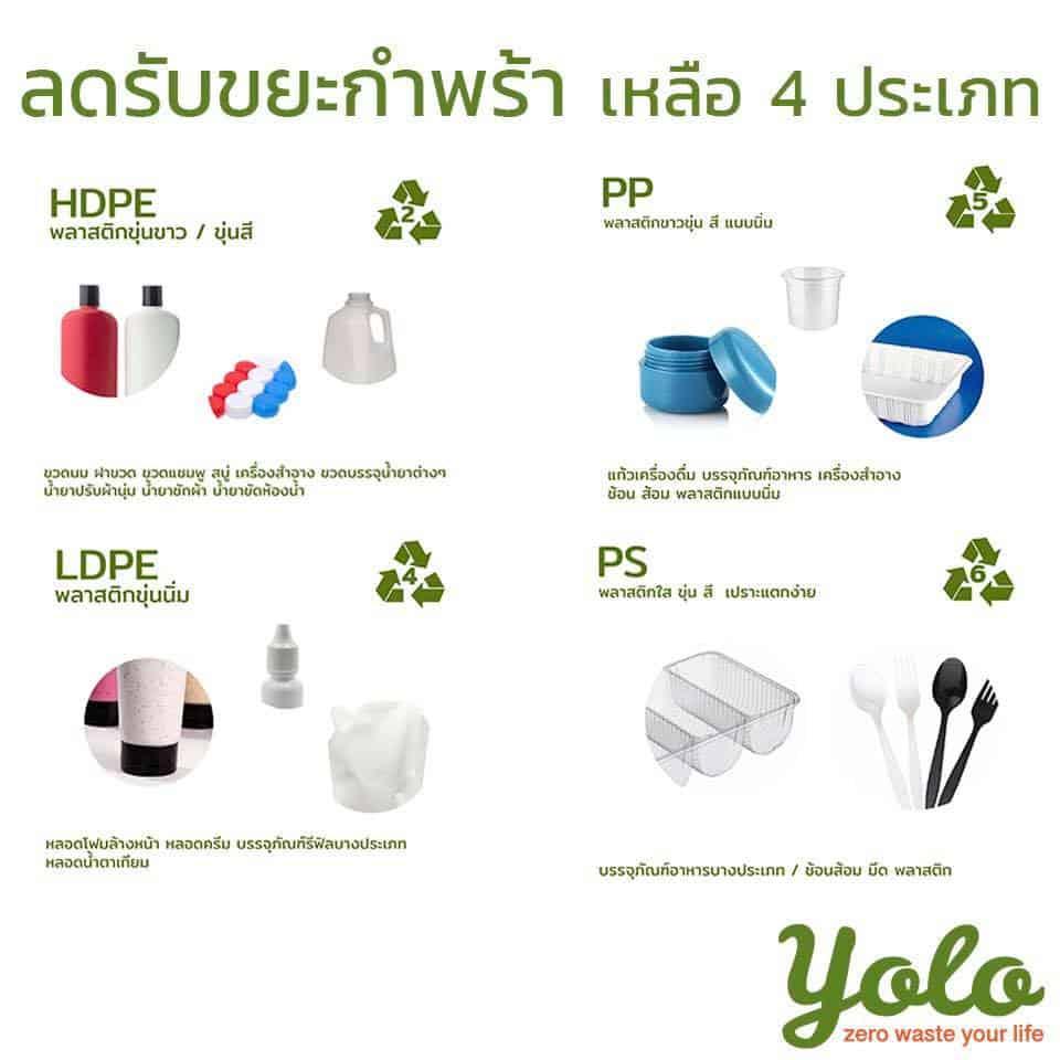 YOLO รับขยะกำพร้า เหลือ 4 ประเภท